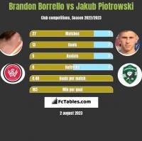 Brandon Borrello vs Jakub Piotrowski h2h player stats