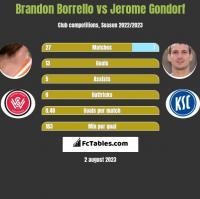 Brandon Borrello vs Jerome Gondorf h2h player stats