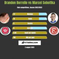 Brandon Borrello vs Marcel Sobottka h2h player stats