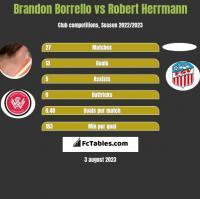 Brandon Borrello vs Robert Herrmann h2h player stats