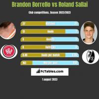 Brandon Borrello vs Roland Sallai h2h player stats