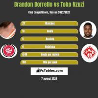 Brandon Borrello vs Toko Nzuzi h2h player stats