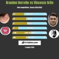 Brandon Borrello vs Vincenzo Grifo h2h player stats
