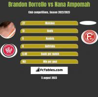 Brandon Borrello vs Nana Ampomah h2h player stats