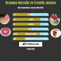 Brandon Borrello vs Fredrik Jensen h2h player stats