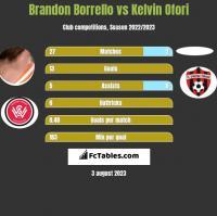 Brandon Borrello vs Kelvin Ofori h2h player stats