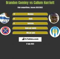 Brandon Comley vs Callum Harriott h2h player stats
