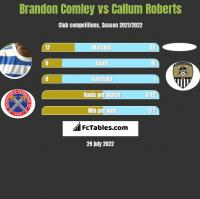 Brandon Comley vs Callum Roberts h2h player stats