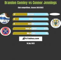 Brandon Comley vs Connor Jennings h2h player stats