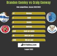 Brandon Comley vs Craig Conway h2h player stats