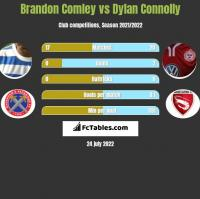 Brandon Comley vs Dylan Connolly h2h player stats