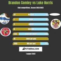 Brandon Comley vs Luke Norris h2h player stats