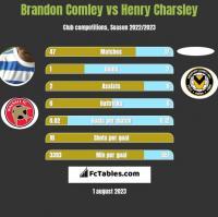 Brandon Comley vs Henry Charsley h2h player stats