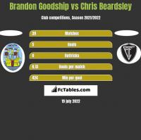 Brandon Goodship vs Chris Beardsley h2h player stats
