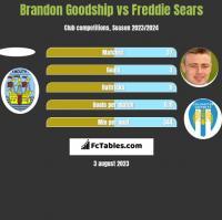 Brandon Goodship vs Freddie Sears h2h player stats