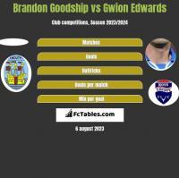 Brandon Goodship vs Gwion Edwards h2h player stats