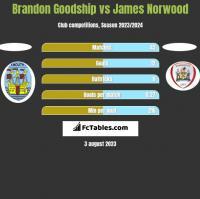 Brandon Goodship vs James Norwood h2h player stats