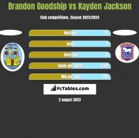 Brandon Goodship vs Kayden Jackson h2h player stats