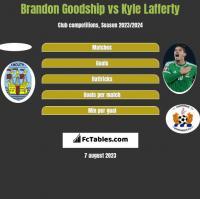 Brandon Goodship vs Kyle Lafferty h2h player stats