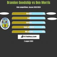 Brandon Goodship vs Ben Morris h2h player stats