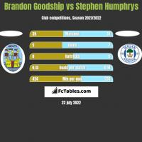 Brandon Goodship vs Stephen Humphrys h2h player stats