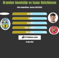 Brandon Goodship vs Isaac Hutchinson h2h player stats