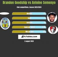 Brandon Goodship vs Antoine Semenyo h2h player stats