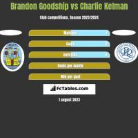 Brandon Goodship vs Charlie Kelman h2h player stats