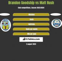 Brandon Goodship vs Matt Rush h2h player stats