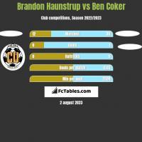 Brandon Haunstrup vs Ben Coker h2h player stats