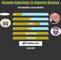 Brandon Haunstrup vs Cameron Burgess h2h player stats