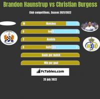 Brandon Haunstrup vs Christian Burgess h2h player stats