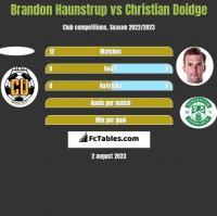 Brandon Haunstrup vs Christian Doidge h2h player stats