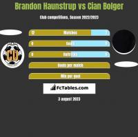 Brandon Haunstrup vs Cian Bolger h2h player stats