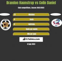 Brandon Haunstrup vs Colin Daniel h2h player stats