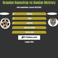 Brandon Haunstrup vs Damian McCrory h2h player stats
