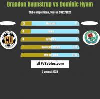 Brandon Haunstrup vs Dominic Hyam h2h player stats