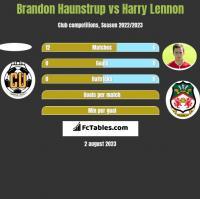 Brandon Haunstrup vs Harry Lennon h2h player stats