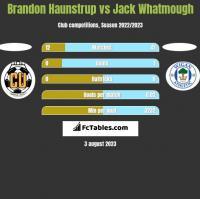 Brandon Haunstrup vs Jack Whatmough h2h player stats