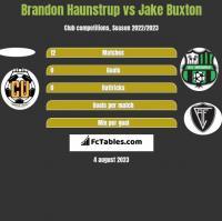 Brandon Haunstrup vs Jake Buxton h2h player stats