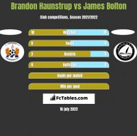 Brandon Haunstrup vs James Bolton h2h player stats