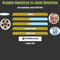 Brandon Haunstrup vs Jason Demetriou h2h player stats