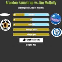 Brandon Haunstrup vs Jim McNulty h2h player stats