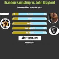 Brandon Haunstrup vs John Brayford h2h player stats