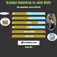 Brandon Haunstrup vs John White h2h player stats