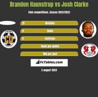 Brandon Haunstrup vs Josh Clarke h2h player stats