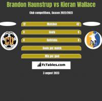 Brandon Haunstrup vs Kieran Wallace h2h player stats