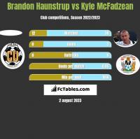 Brandon Haunstrup vs Kyle McFadzean h2h player stats