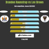 Brandon Haunstrup vs Lee Brown h2h player stats