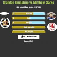 Brandon Haunstrup vs Matthew Clarke h2h player stats